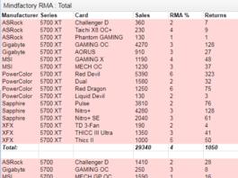 В Германии видеокарты семейства AMD Radeon RX 5700 чаще других возвращаются в магазин