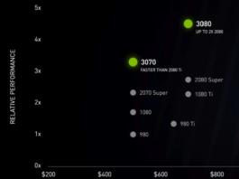 Анонс Ampere позволит NVIDIA в следующем году увеличить игровую выручку на 15%